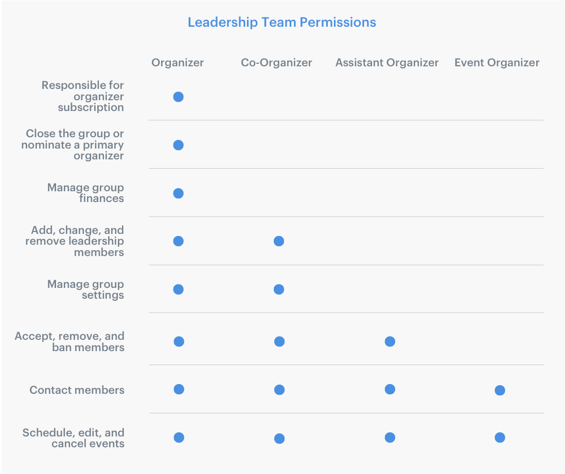 Managing a leadership team – Meetup